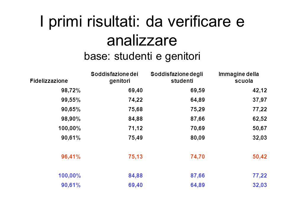 I primi risultati: da verificare e analizzare base: studenti e genitori Fidelizzazione Soddisfazione dei genitori Soddisfazione degli studenti Immagin