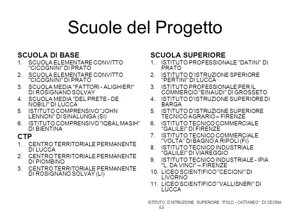 Scuole del Progetto SCUOLA DI BASE 1.SCUOLA ELEMENTARE CONVITTO