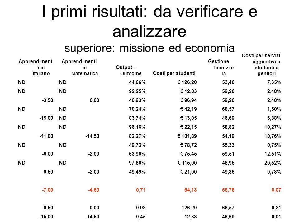 I primi risultati: da verificare e analizzare superiore: missione ed economia Apprendiment i in Italiano Apprendimenti in Matematica Output - OutcomeC