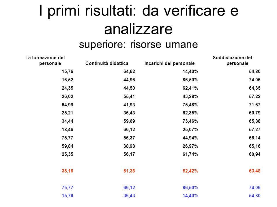 I primi risultati: da verificare e analizzare superiore: risorse umane La formazione del personaleContinuità didatticaIncarichi del personale Soddisfa