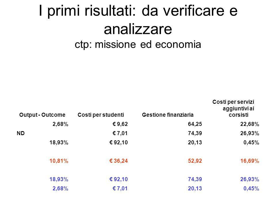 I primi risultati: da verificare e analizzare ctp: missione ed economia Output - OutcomeCosti per studentiGestione finanziaria Costi per servizi aggiu