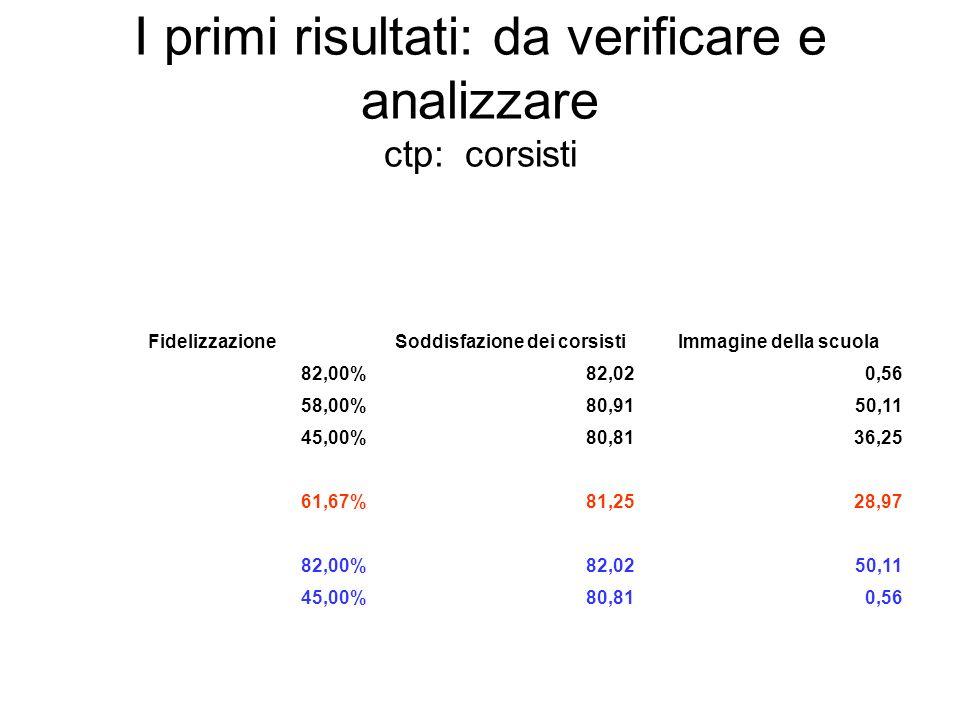 I primi risultati: da verificare e analizzare ctp: corsisti FidelizzazioneSoddisfazione dei corsistiImmagine della scuola 82,00%82,020,56 58,00%80,915