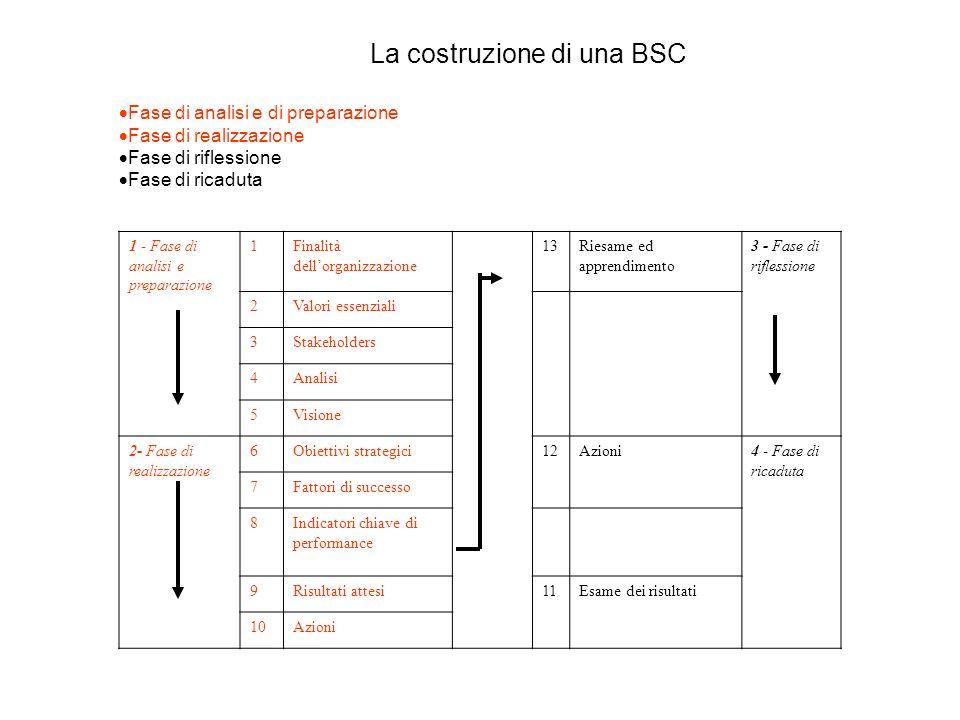 La costruzione di una BSC Fase di analisi e di preparazione Fase di realizzazione Fase di riflessione Fase di ricaduta 1 - Fase di analisi e preparazi