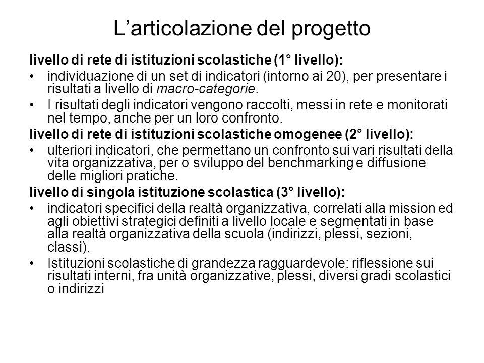 Larticolazione del progetto livello di rete di istituzioni scolastiche (1° livello): individuazione di un set di indicatori (intorno ai 20), per prese