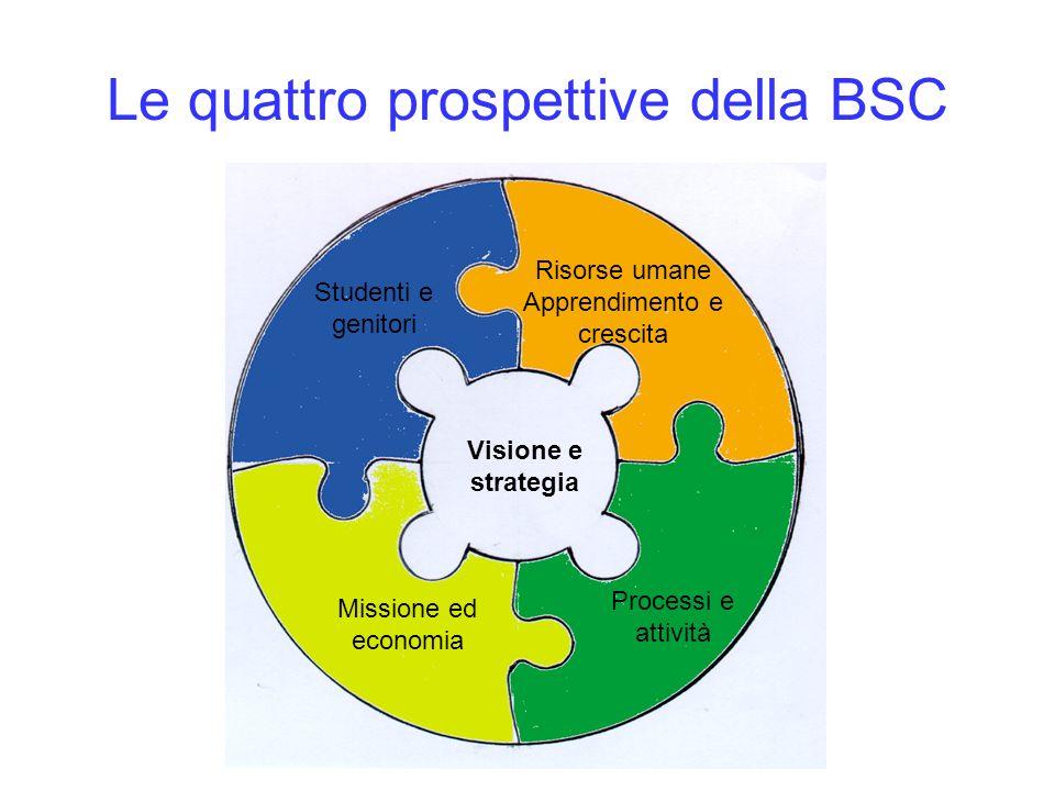 Le quattro prospettive della BSC Visione e strategia Missione ed economia Studenti e genitori Processi e attività Risorse umane Apprendimento e cresci