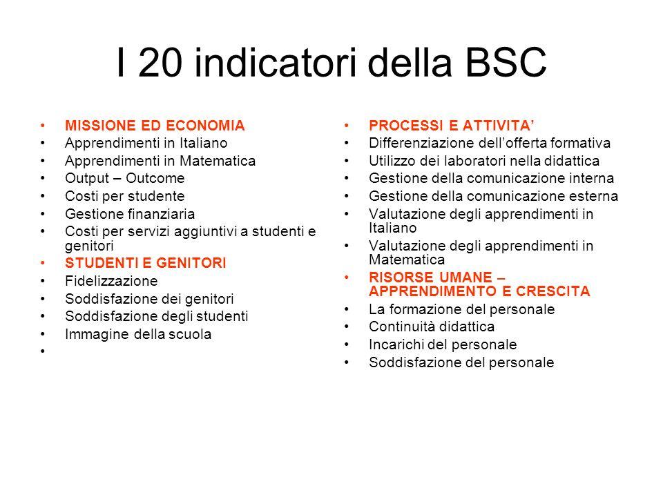 I 20 indicatori della BSC MISSIONE ED ECONOMIA Apprendimenti in Italiano Apprendimenti in Matematica Output – Outcome Costi per studente Gestione fina