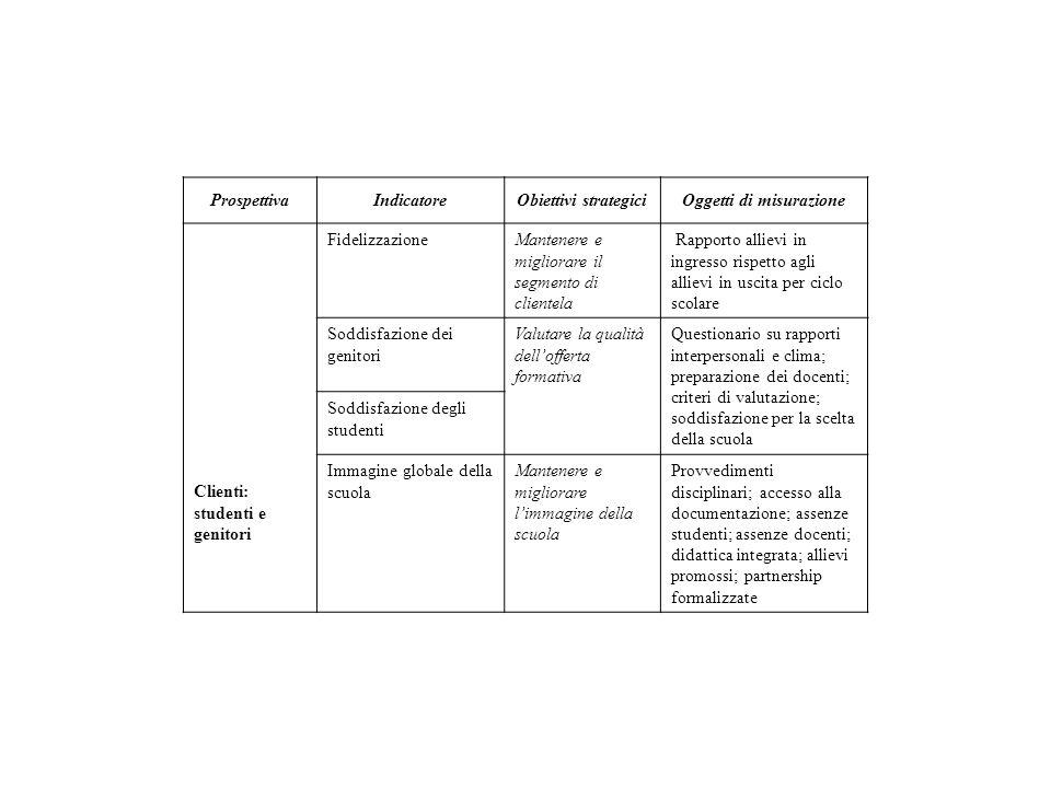 ProspettivaIndicatoreObiettivi strategiciOggetti di misurazione Clienti: studenti e genitori FidelizzazioneMantenere e migliorare il segmento di clien