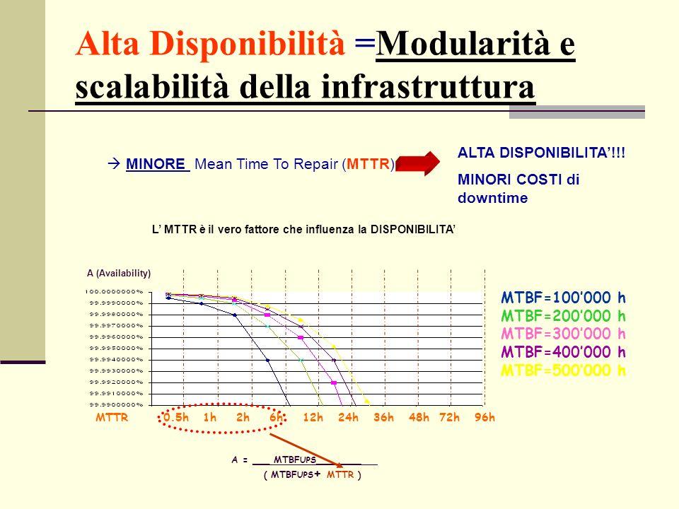 Alta Disponibilità =Modularità e scalabilità della infrastruttura MTTR 0.5h 1h 2h 6h 12h 24h 36h 48h 72h 96h MTBF=100000 h MTBF=200000 h MTBF=300000 h MTBF=400000 h MTBF=500000 h A = ___ MTBF UPS________ ( MTBF UPS + MTTR ) A (Availability) MINORE Mean Time To Repair (MTTR) ALTA DISPONIBILITA!!.