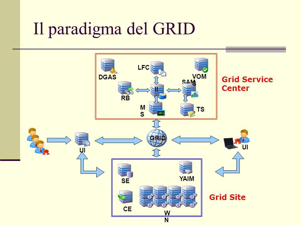Il paradigma del GRID SE WNWN CE YAIM UI GRID UI DGAS TS SAM MSMS LFC II VOM S RB Grid Service Center Grid Site