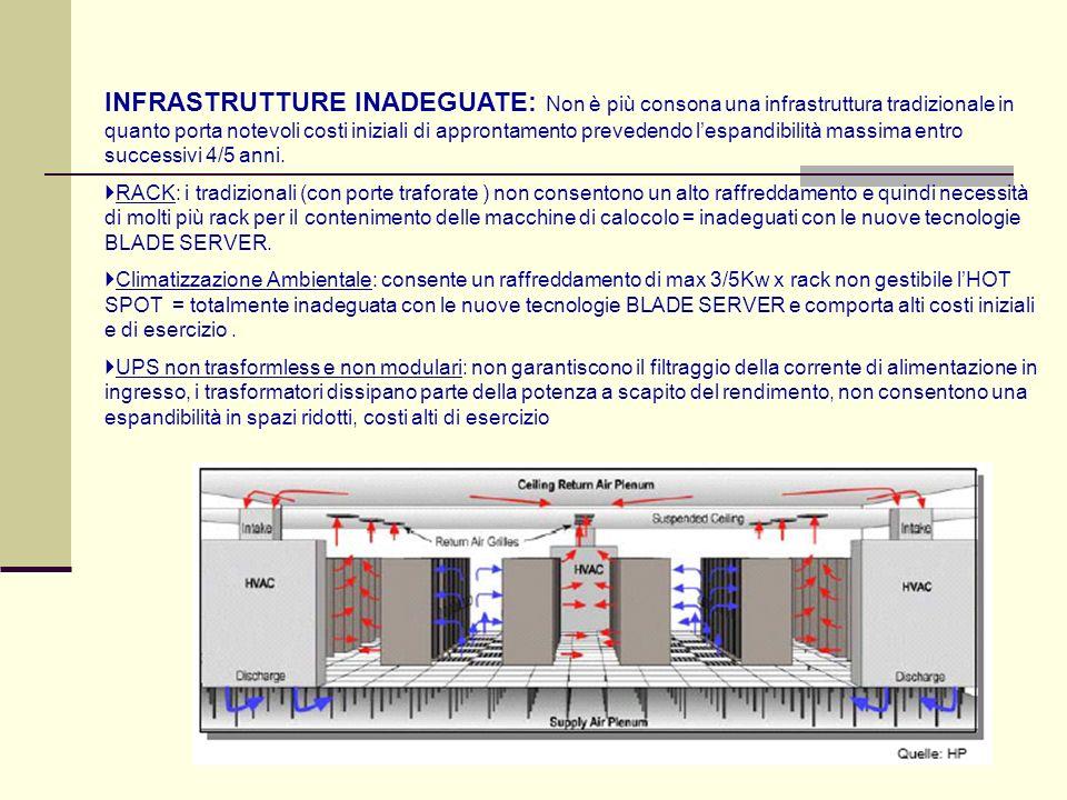 INFRASTRUTTURE INADEGUATE: Non è più consona una infrastruttura tradizionale in quanto porta notevoli costi iniziali di approntamento prevedendo lespandibilità massima entro successivi 4/5 anni.