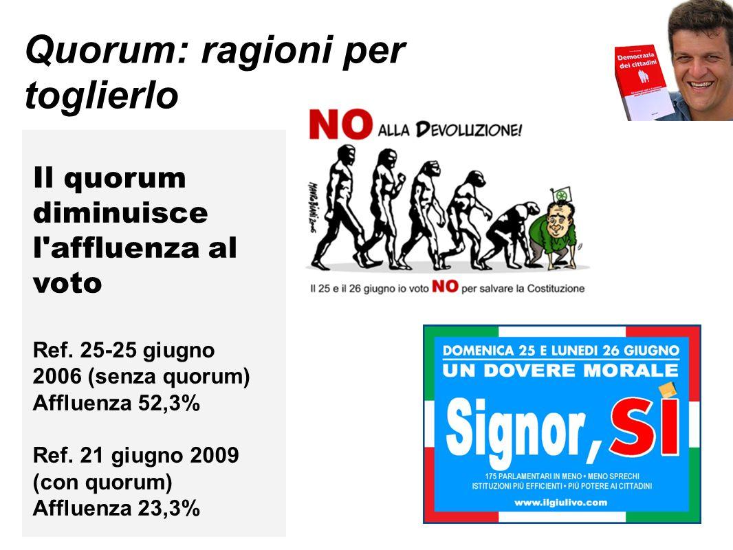 Quorum: ragioni per toglierlo Il quorum diminuisce l'affluenza al voto Ref. 25-25 giugno 2006 (senza quorum) Affluenza 52,3% Ref. 21 giugno 2009 (con