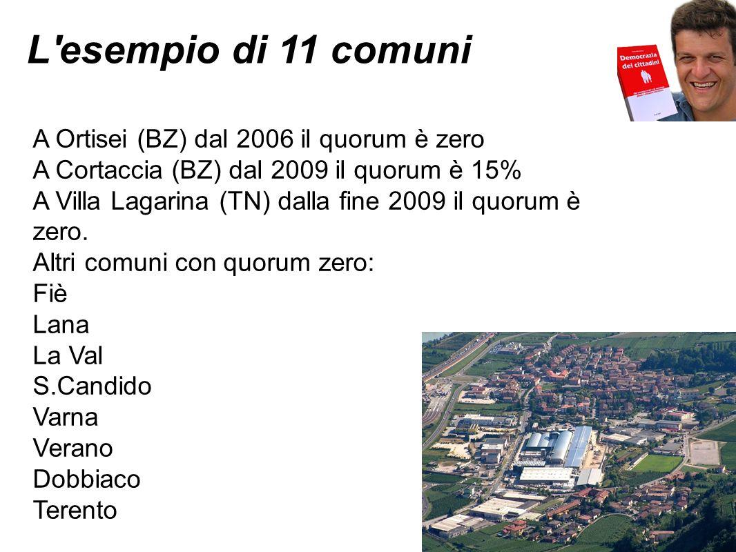 L'esempio di 11 comuni A Ortisei (BZ) dal 2006 il quorum è zero A Cortaccia (BZ) dal 2009 il quorum è 15% A Villa Lagarina (TN) dalla fine 2009 il quo