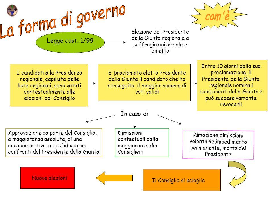 Legge cost. 1/99 Elezione del Presidente della Giunta regionale a suffragio universale e diretto I candidati alla Presidenza regionale, capilista dell