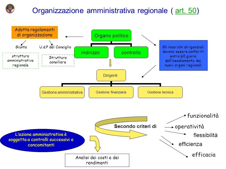 Organo politico Indirizzocontrollo Organizzazione amministrativa regionale ( art. 50)art. 50 Secondo criteri di funzionalità flessibilità operatività