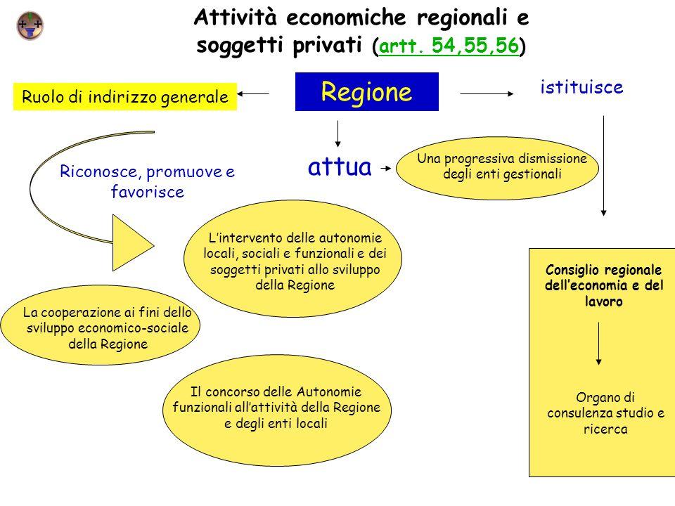 Attività economiche regionali e soggetti privati (artt. 54,55,56)artt. 54,55,56 Ruolo di indirizzo generale Regione Lintervento delle autonomie locali