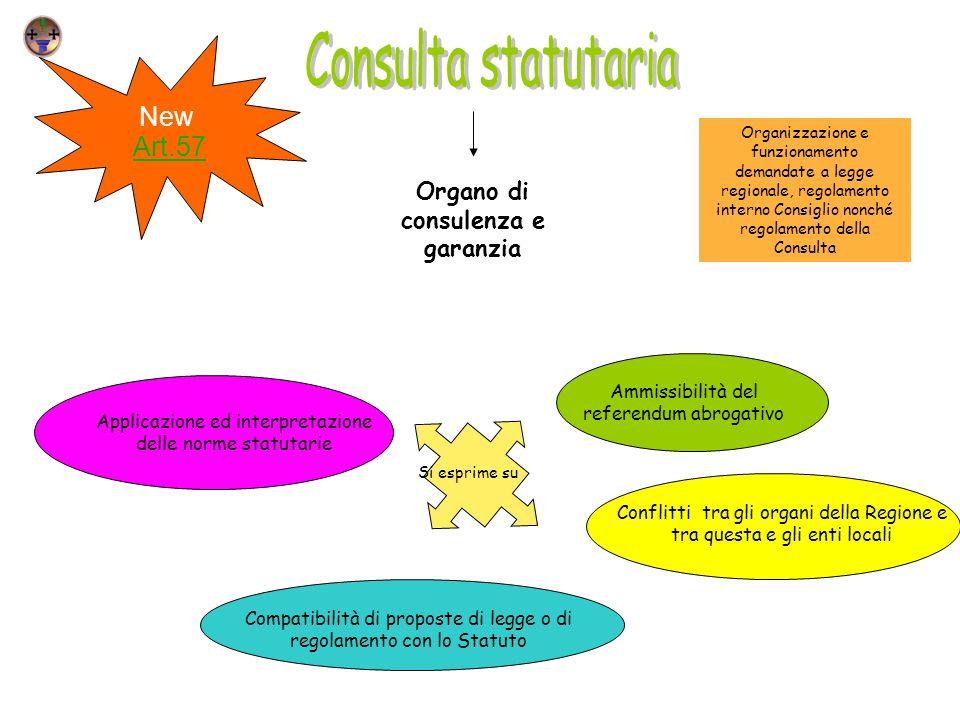 New Art.57 Organo di consulenza e garanzia Applicazione ed interpretazione delle norme statutarie Conflitti tra gli organi della Regione e tra questa