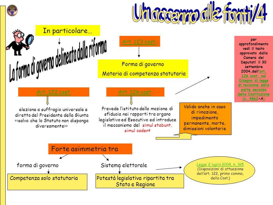 elezione a suffragio universale e diretto del Presidente della Giunta > Forma di governo Materia di competenza statutaria Art. 122 cost.Art. 126 costA