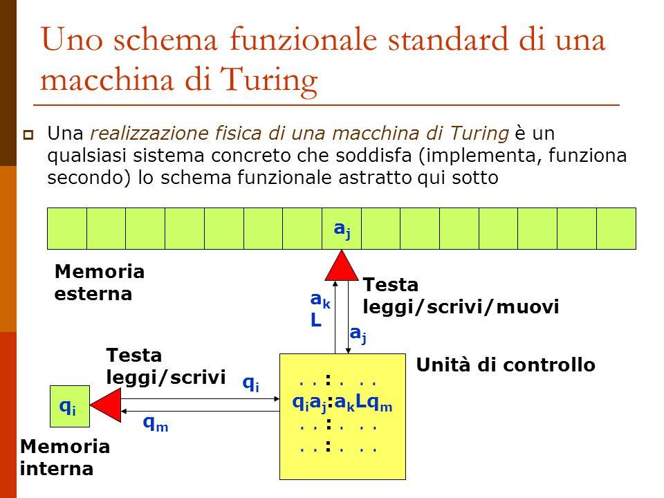 Uno schema funzionale standard di una macchina di Turing Una realizzazione fisica di una macchina di Turing è un qualsiasi sistema concreto che soddis