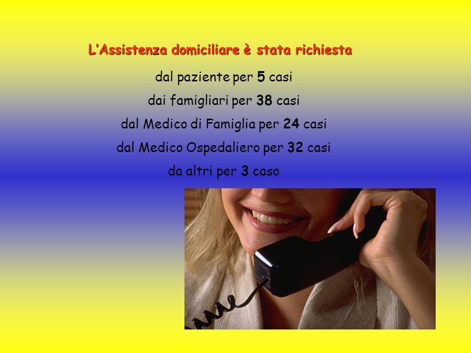 LAssistenza domiciliare è stata richiesta dal paziente per 5 casi dai famigliari per 38 casi dal Medico di Famiglia per 24 casi dal Medico Ospedaliero per 32 casi da altri per 3 caso