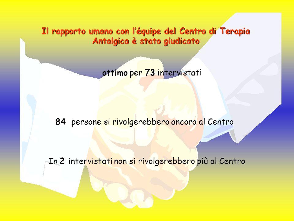 Il rapporto umano con léquipe del Centro di Terapia Antalgica è stato giudicato ottimo per 73 intervistati 84 persone si rivolgerebbero ancora al Centro In 2 intervistati non si rivolgerebbero più al Centro