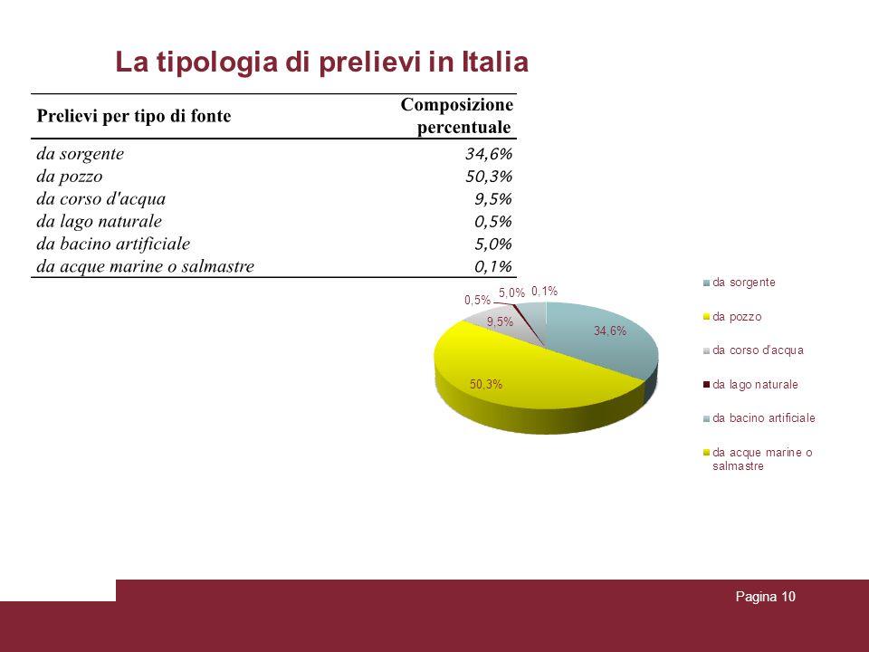 La tipologia di prelievi in Italia Pagina 10