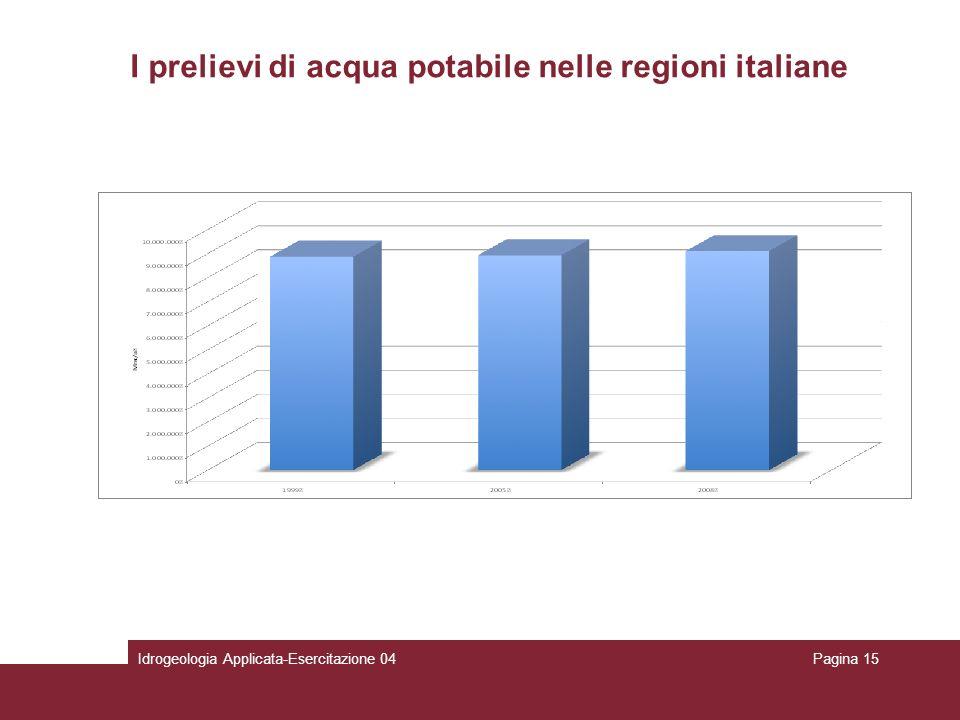 Idrogeologia Applicata-Esercitazione 04Pagina 15 I prelievi di acqua potabile nelle regioni italiane
