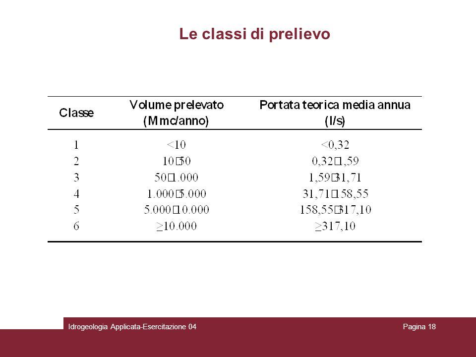 Le classi di prelievo Idrogeologia Applicata-Esercitazione 04Pagina 18