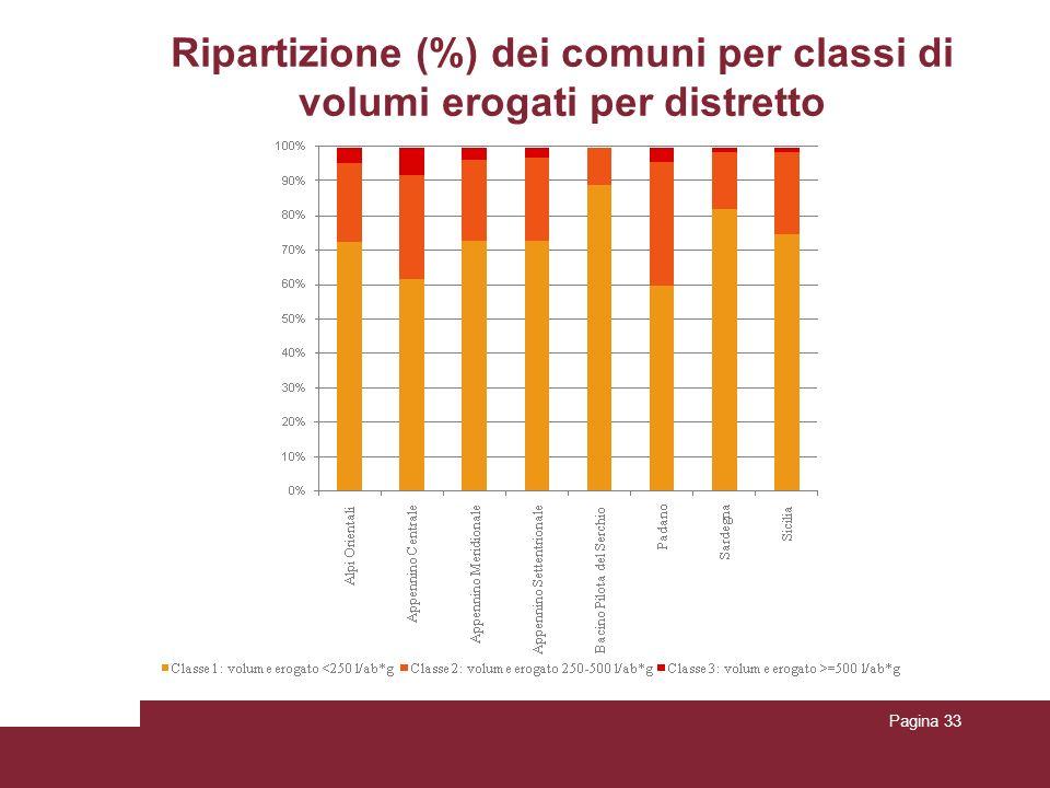 Ripartizione (%) dei comuni per classi di volumi erogati per distretto Pagina 33