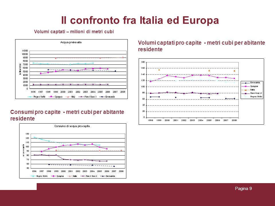 Pagina 9 Il confronto fra Italia ed Europa Volumi captati – milioni di metri cubi Volumi captati pro capite - metri cubi per abitante residente Consum