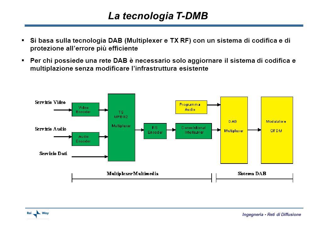 Ingegneria - Reti di Diffusione La nuova sperimentazione a Roma TX Harris DX10 P analogica = 10 kW P digitale = 7kW BF audio stereo ricevuta da RX SAT