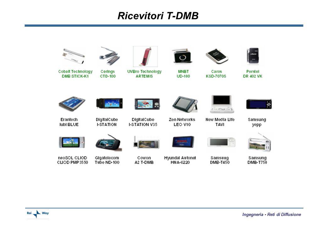 Ingegneria - Reti di Diffusione T-DMB vs DVB-H nCosti iniziali molto contenuti nMinori costi per la copertura del territorio nMigliore protezione agli