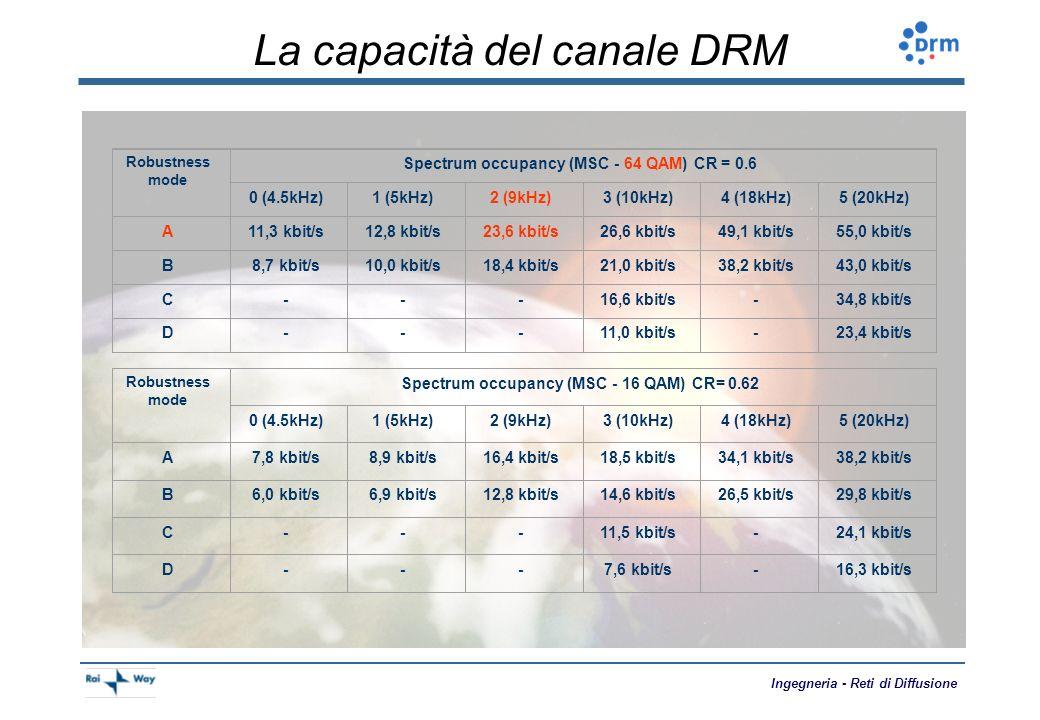Ingegneria - Reti di Diffusione Il sistema di diffusione DRM Trasmissione DRM in Modo A, stereo parametrico, codifica a 20kbit/s 64 QAM con SBR Content Server / Multiplexer Harris DRM-CSB 100 Un solo servizio: RADIO1 RAI Modulatore DRM Harris DRM-MOD 100