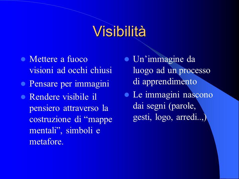 Visibilità Mettere a fuoco visioni ad occhi chiusi Pensare per immagini Rendere visibile il pensiero attraverso la costruzione di mappe mentali, simbo