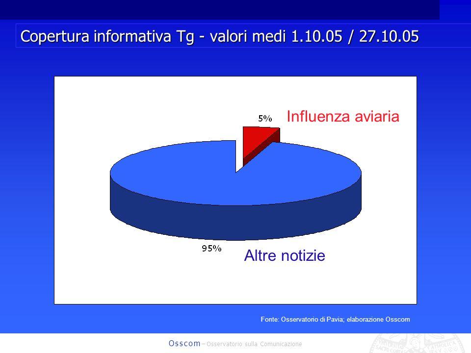 O s s c o m – Osservatorio sulla Comunicazione Copertura informativa Tg - valori medi 1.10.05 / 27.10.05 Influenza aviaria Altre notizie Fonte: Osserv