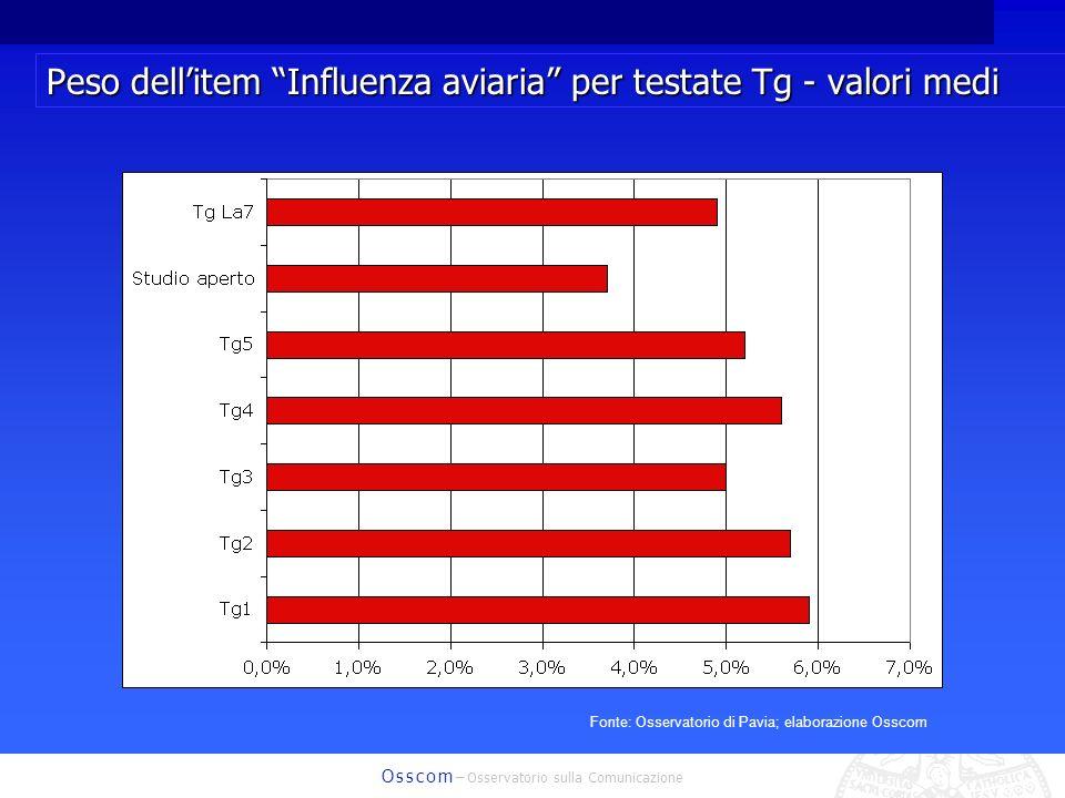 O s s c o m – Osservatorio sulla Comunicazione Peso dellitem Influenza aviaria per testate Tg - valori medi Fonte: Osservatorio di Pavia; elaborazione