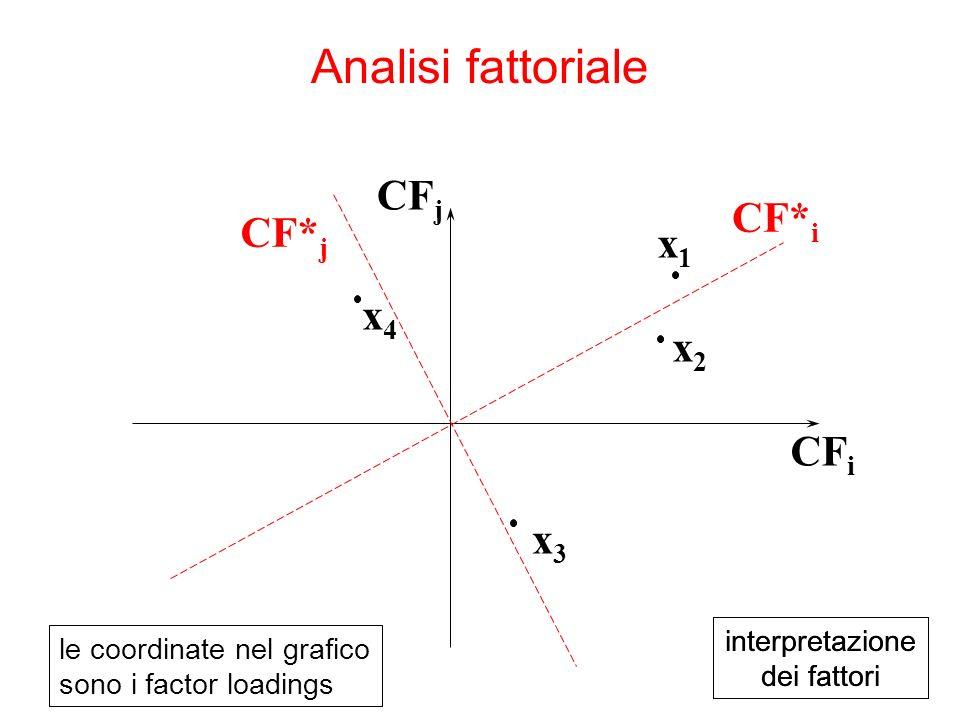 x3x3 x4x4 CF i CF j x1x1 x2x2 le coordinate nel grafico sono i factor loadings Analisi fattoriale interpretazione dei fattori interpretazione dei fattori CF* i CF* j