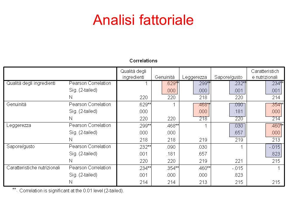 Analisi fattoriale