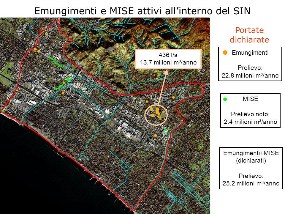 Emungimenti e MISE attivi allinterno del SIN Emungimenti Prelievo: 22.8 milioni m³/anno MISE Prelievo noto: 2.4 milioni m³/anno Emungimenti+MISE (dich