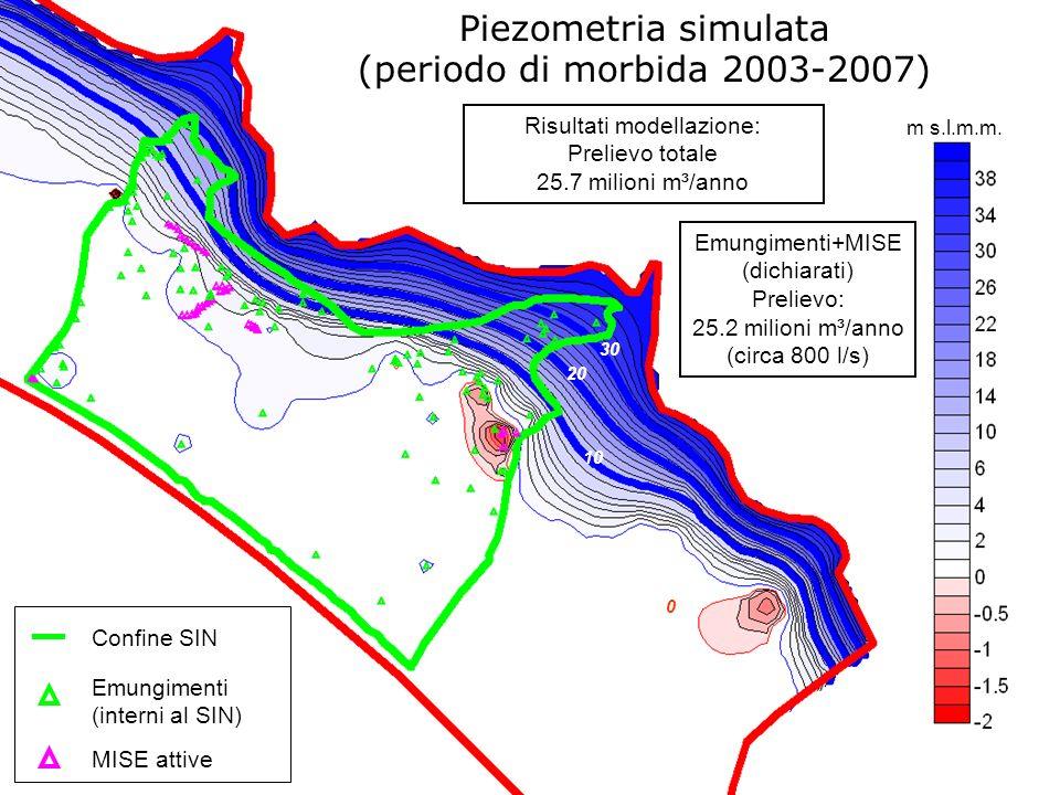 m s.l.m.m. Piezometria simulata (periodo di morbida 2003-2007) Confine SIN Emungimenti (interni al SIN) MISE attive Risultati modellazione: Prelievo t