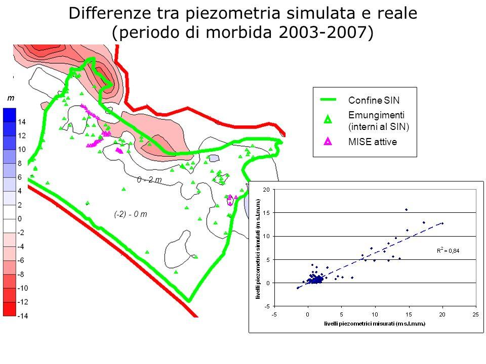 Confine SIN Emungimenti (interni al SIN) MISE attive m 0 - 2 m (-2) - 0 m Differenze tra piezometria simulata e reale (periodo di morbida 2003-2007)