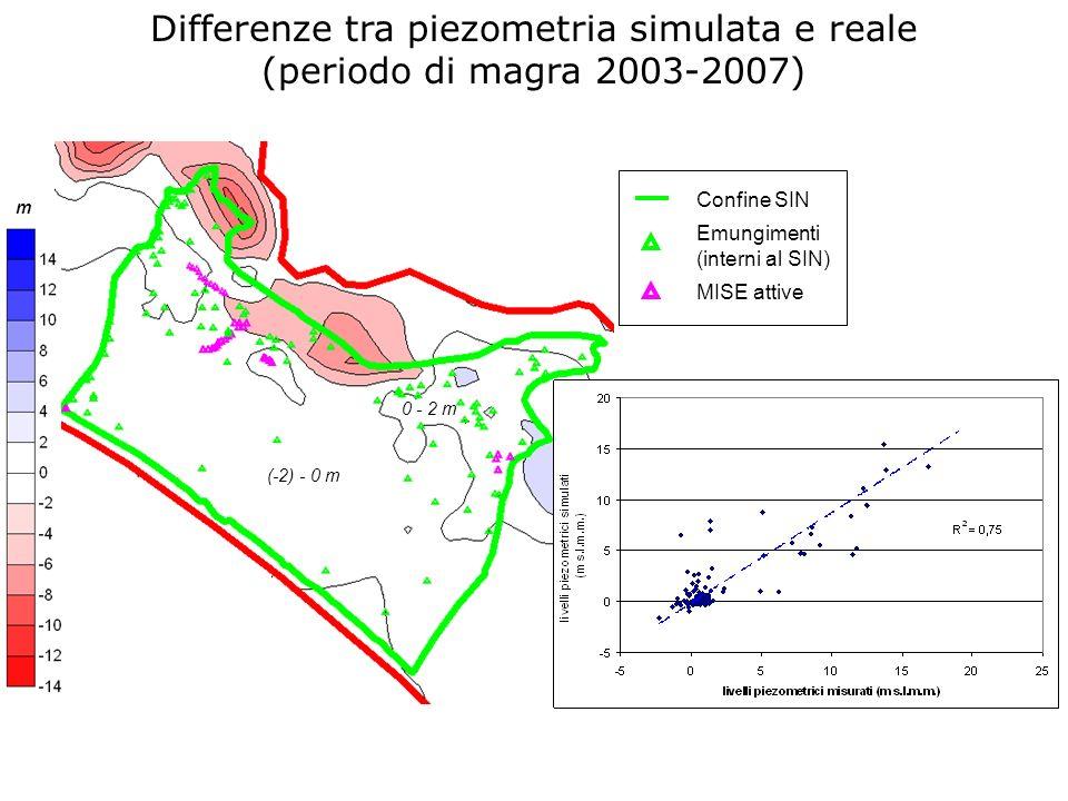 Confine SIN Emungimenti (interni al SIN) MISE attive m 0 - 2 m (-2) - 0 m Differenze tra piezometria simulata e reale (periodo di magra 2003-2007)