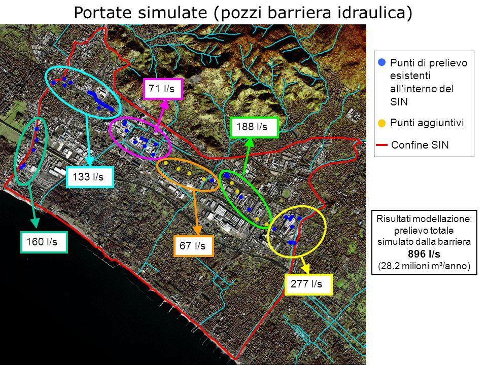 Portate simulate (pozzi barriera idraulica) Risultati modellazione: prelievo totale simulato dalla barriera 896 l/s (28.2 milioni m³/anno) 188 l/s 71