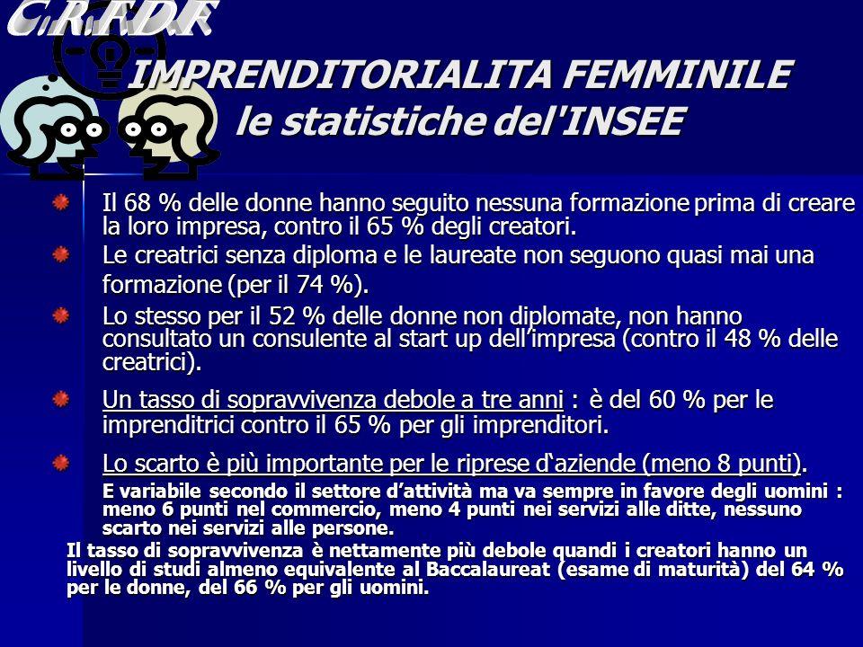 IMPRENDITORIALITA FEMMINILE le statistiche del INSEE Il 68 % delle donne hanno seguito nessuna formazione prima di creare la loro impresa, contro il 65 % degli creatori.