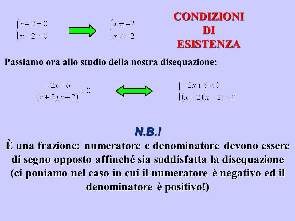 CONDIZIONI DI ESISTENZA Passiamo ora allo studio della nostra disequazione: N.B.! È una frazione: numeratore e denominatore devono essere di segno opp
