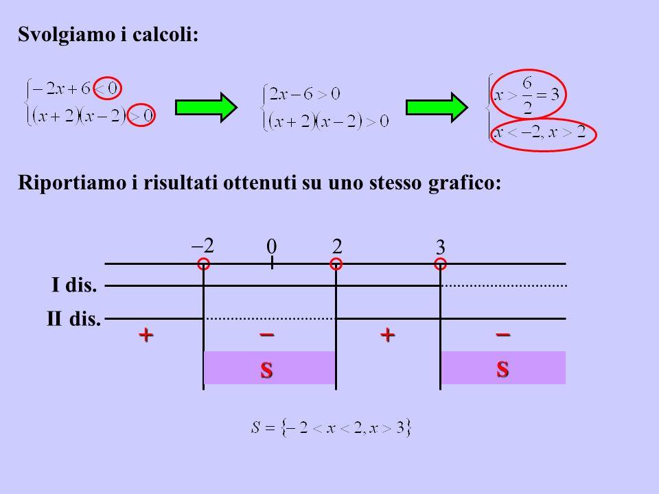 Svolgiamo i calcoli: 0 S S I dis. II dis. Riportiamo i risultati ottenuti su uno stesso grafico: 2 3 2