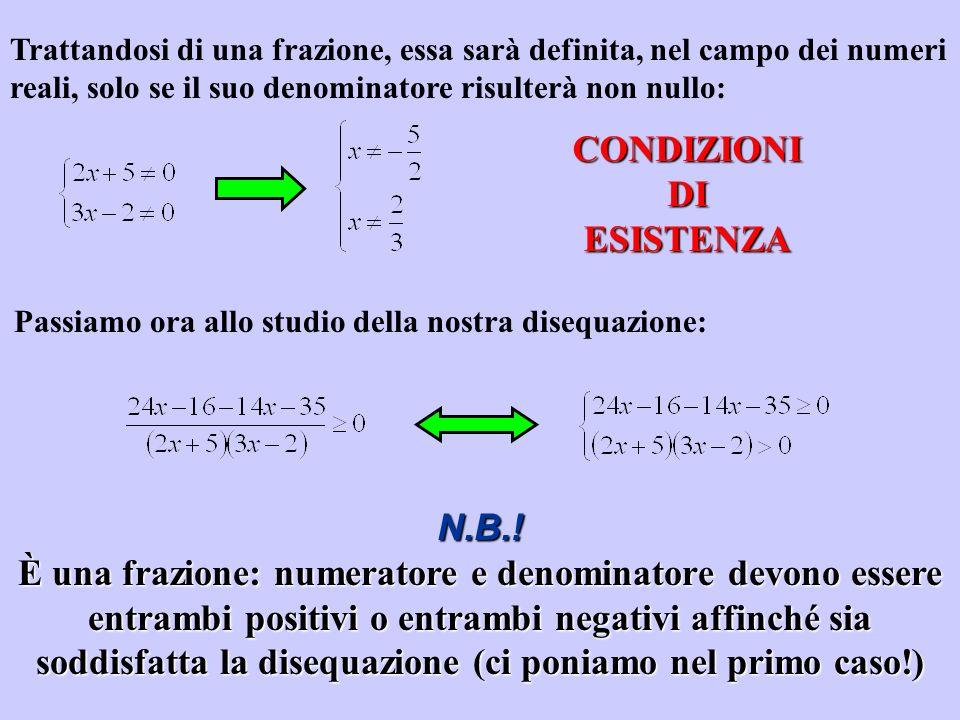 Trattandosi di una frazione, essa sarà definita, nel campo dei numeri reali, solo se il suo denominatore risulterà non nullo: CONDIZIONI DI ESISTENZA