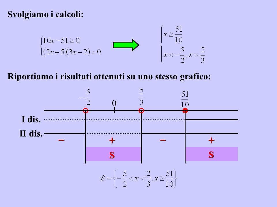 Svolgiamo i calcoli: 0 S S I dis. II dis. Riportiamo i risultati ottenuti su uno stesso grafico: