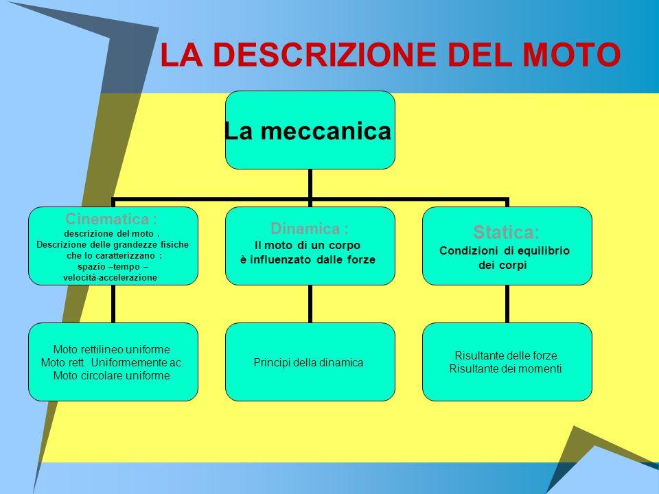 LA DESCRIZIONE DEL MOTO La meccanica Cinematica : descrizione del moto. Descrizione delle grandezze fisiche che lo caratterizzano : spazio –tempo – ve