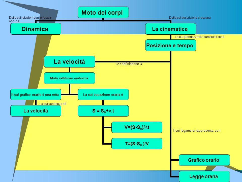 Descrivi il moto e landamento della velocità del corpo cui si riferisce il grafico orario di figura e calcola il valore Corrispondente a ciascun tratto rettilineo del grafico della velocità