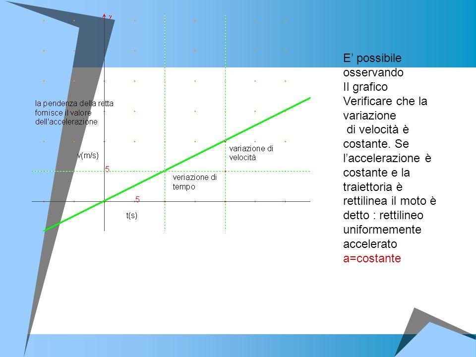 E possibile osservando Il grafico Verificare che la variazione di velocità è costante. Se laccelerazione è costante e la traiettoria è rettilinea il m